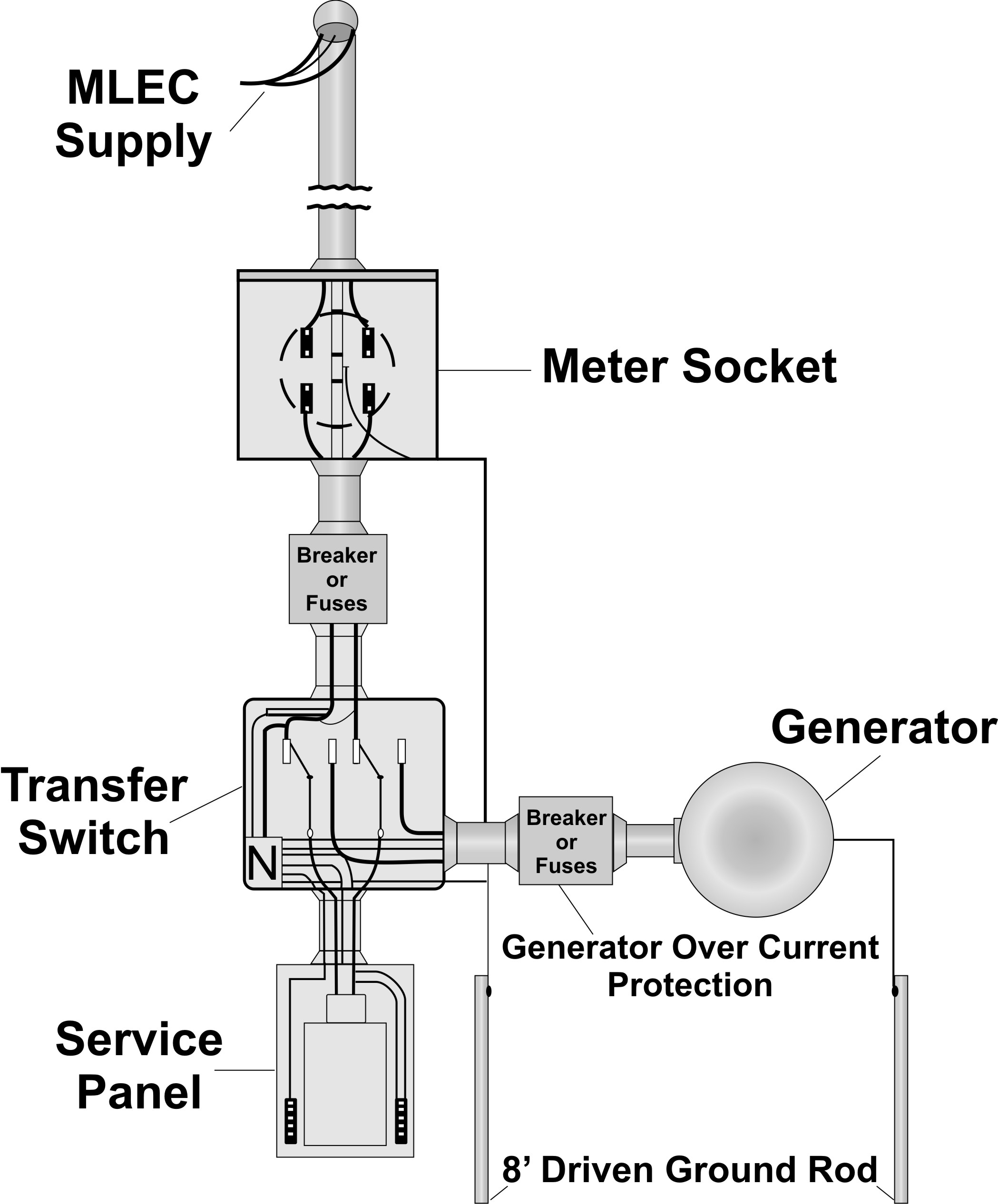 electrical service entrance panel wiring diagram generator safety meriwether lewis electric cooperative  meriwether lewis electric cooperative
